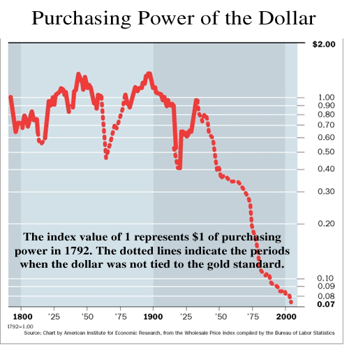 Since Then The Value Of The Dollar Has Been Set By The Federal Reserve Through The Manipulation Of Interest Rates It Has Lost 92 Of Its Value During This